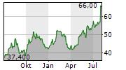 GIBRALTAR INDUSTRIES INC Chart 1 Jahr