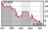 GIEAG IMMOBILIEN AG Chart 1 Jahr