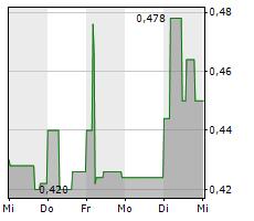 GIGASET AG Chart 1 Jahr
