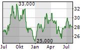 GILDAN ACTIVEWEAR INC Chart 1 Jahr