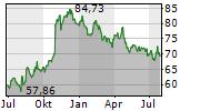GILEAD SCIENCES INC Chart 1 Jahr