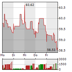GILEAD SCIENCES Aktie 1-Woche-Intraday-Chart