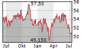 GIMV NV Chart 1 Jahr