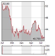 GIMV Aktie Chart 1 Jahr