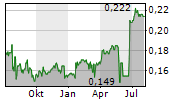 GIORDANO INTERNATIONAL LTD Chart 1 Jahr