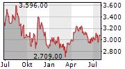 GIVAUDAN SA Chart 1 Jahr