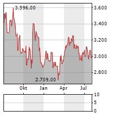 GIVAUDAN Aktie Chart 1 Jahr
