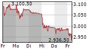 GIVAUDAN SA 5-Tage-Chart