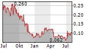 GIYANI METALS CORP Chart 1 Jahr