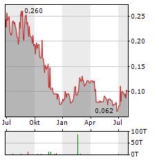 GIYANI METALS Aktie Chart 1 Jahr