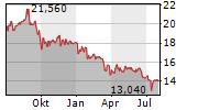 GJENSIDIGE FORSIKRING ASA Chart 1 Jahr