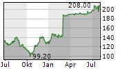 GK SOFTWARE SE Chart 1 Jahr