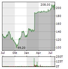 GK SOFTWARE Aktie Chart 1 Jahr