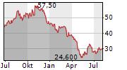 GLACIER BANCORP INC Chart 1 Jahr