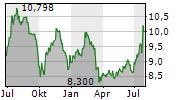 GLADSTONE CAPITAL CORPORATION Chart 1 Jahr