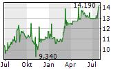 GLANBIA PLC Chart 1 Jahr