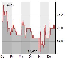 GLARNER KANTONALBANK Chart 1 Jahr