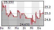 GLARNER KANTONALBANK 5-Tage-Chart
