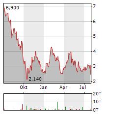 GLATFELTER Aktie Chart 1 Jahr