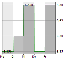 GLATFELTER CORPORATION Chart 1 Jahr