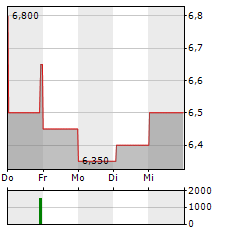 GLATFELTER Aktie 5-Tage-Chart