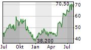GLAUKOS CORPORATION Chart 1 Jahr