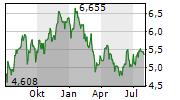 GLENCORE PLC Chart 1 Jahr