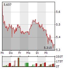 GLENCORE Aktie 1-Woche-Intraday-Chart