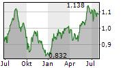 GLENVEAGH PROPERTIES PLC Chart 1 Jahr