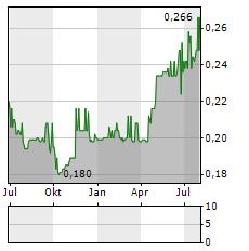 GLINTT Aktie Chart 1 Jahr
