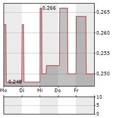 GLINTT Aktie 1-Woche-Intraday-Chart