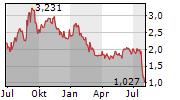 GLOBAL ATOMIC CORPORATION Chart 1 Jahr