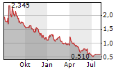 GLOBAL CROSSING AIRLINES GROUP INC Chart 1 Jahr