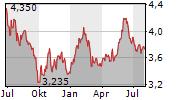 GLOBAL DOMINION ACCESS SA Chart 1 Jahr