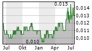 GLOBAL MEDIACOM TBK Chart 1 Jahr