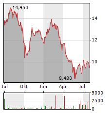 GLOBAL NET LEASE Aktie Chart 1 Jahr