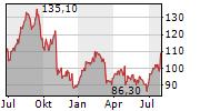 GLOBAL PAYMENTS INC Chart 1 Jahr