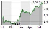 GLOBAL PORTS HOLDING PLC Chart 1 Jahr