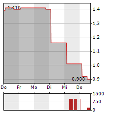 GLOBAL PORTS Aktie 5-Tage-Chart