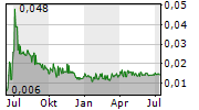 GLOBAL PVQ SE Chart 1 Jahr