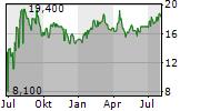 GLOBAL SHIP LEASE INC Chart 1 Jahr