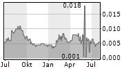 GLOBAL SWEETENERS HOLDINGS LTD Chart 1 Jahr