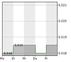 GLOBAL WELLNESS STRATEGIES INC Chart 1 Jahr