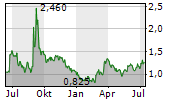 GLOBALSTAR INC Chart 1 Jahr