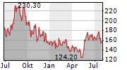 GLOBANT SA Chart 1 Jahr