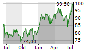 GLOBE LIFE INC Chart 1 Jahr