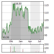 GLOBE LIFE Aktie Chart 1 Jahr