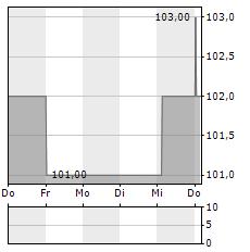 GLOBE LIFE Aktie 5-Tage-Chart