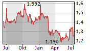 GLOBE TRADE CENTRE SA Chart 1 Jahr