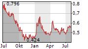 GLOBEX MINING ENTERPRISES INC Chart 1 Jahr